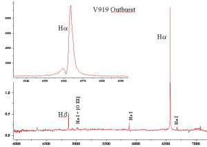 Outburst V919 Sgr