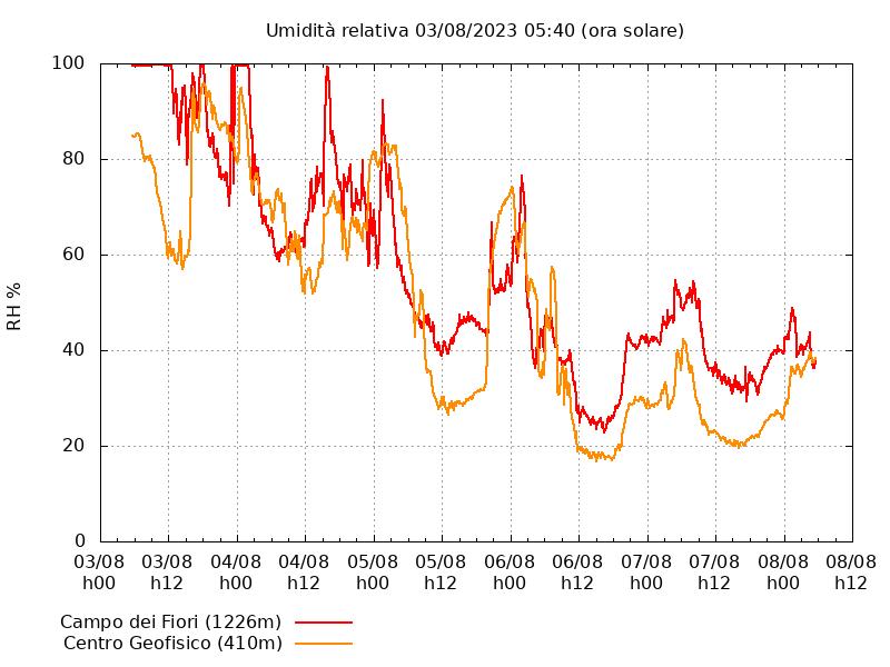 Grafico umidità CGP e CdF